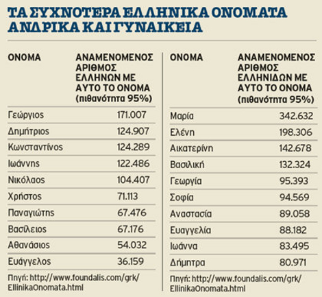 Common greek male names